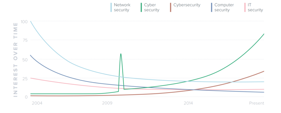 Redscan - Cyber security in search – analysis of Google search trends 2004 - 2009 2