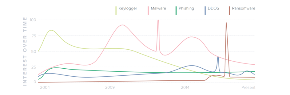 Redscan - Cyber security in search – analysis of Google search trends 2004 - 2009